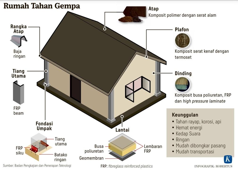 Bale Kohana: Rumah Tahan Gempa
