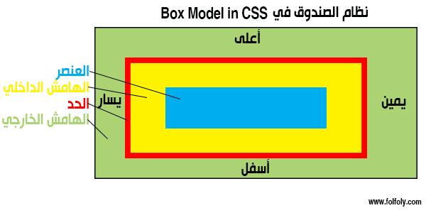 شكل نظام الصندوق CSS BOX MODEL