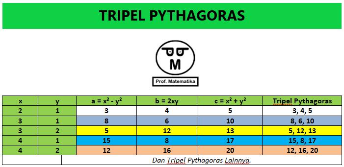 Tabel Pythagoras