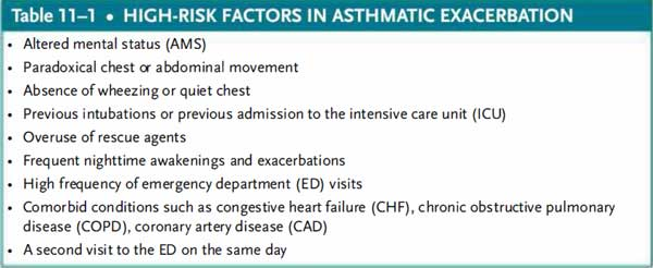 high risk factors in asthmatic excacerbation