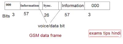 GSM data frame