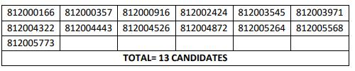 HPSSC Computer Operator Post Code: 812 Screening Test Result 2021