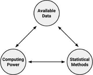 Gambar 1. Data, metode statistik dan kekuatan komputasi computer (sumber: Machine Learning with R).