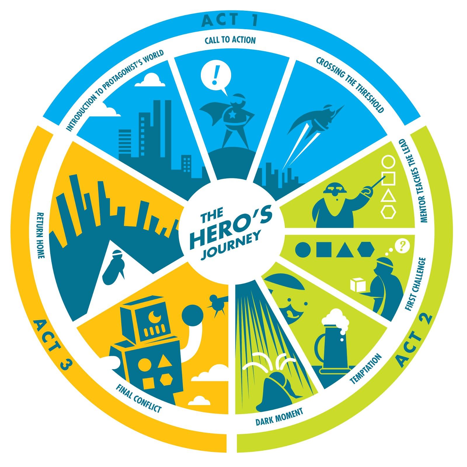 Hero's Journey Diagram