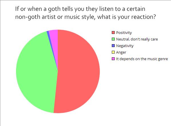 goth datând non goths