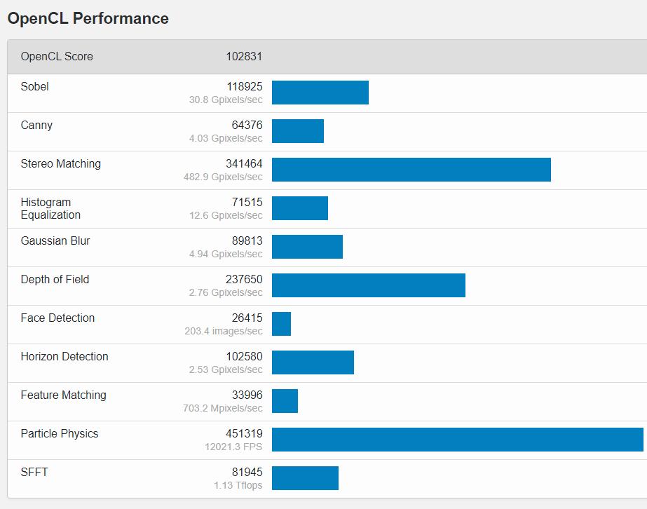 OpenCL karşılaştırmasında AMD Radeon RX 6700 XT performansı