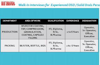 Hetero Labs Limited, IDA Jeedimetla, Hyderabad  Walk-In Interviews for ITI, Diploma, B.Sc, B.Pharma Experienced OSD / Solid Orals Personnel