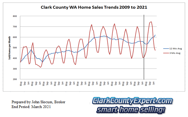 Clark County Home Sales March 2021- Units Sold