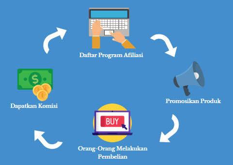 Prospek Bisnis Program Afiliasi Dan Keuntungannya