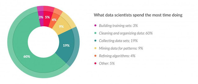 Forbes Data Science Survey