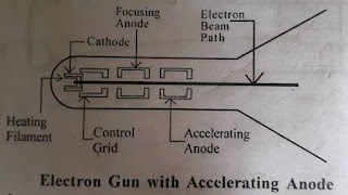 Cathod ray tube