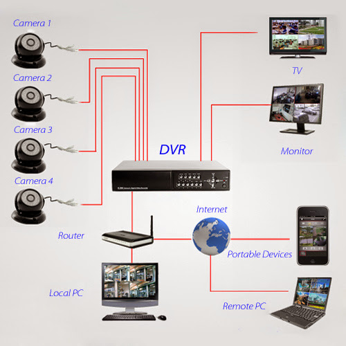 How to Install CCTV Camera At Home Simple and Easy