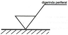 Gambar bentuk lambang konfigurasi permukaan suatu benda kerja yang memerlukan suatu pembuangan bahan oleh mesin gerinda periferal