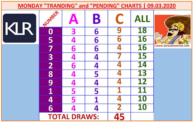 Kerala Lottery Result Winning Numbers ABC Chart Monday 45 Draws on 09.03.2020