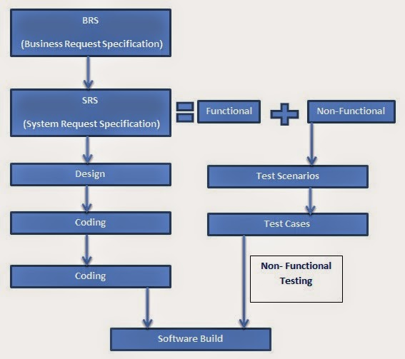 For Software Testing Passionates...: Non-Functional Test