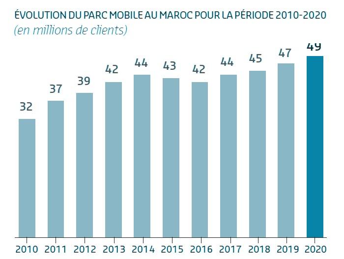 parc mobile 2020 maroc