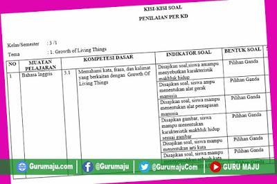 Kisi-Kisi Soal UH / PH B Inggris Kelas 3 Semester 1 Revisi