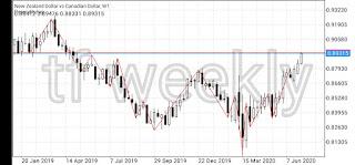 Analisa market NzdCad untuk dengan price action