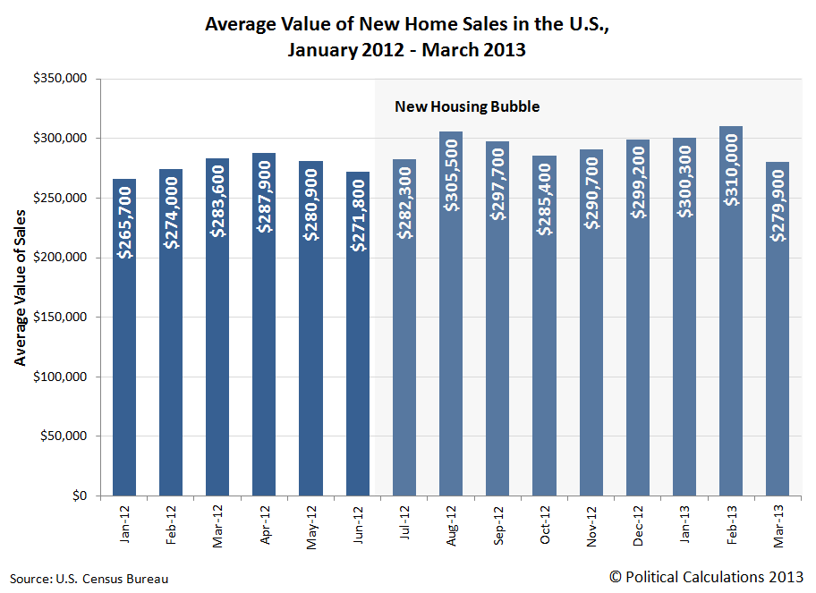 Average Value of New Home Sales in the U.S., January 2012 - March 2013