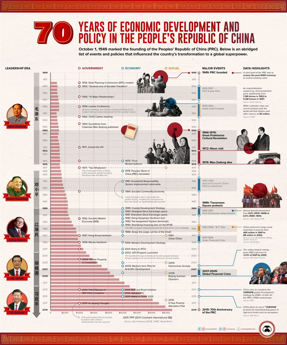 70 Year Of Economic Development And Policy In The People's Republic of China #infographic