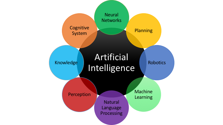 Why is Artificial Intelligence important?