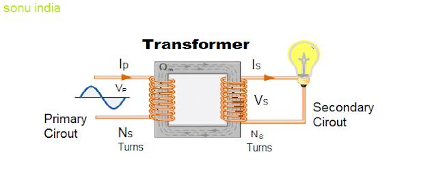 mechanism of transformer.
