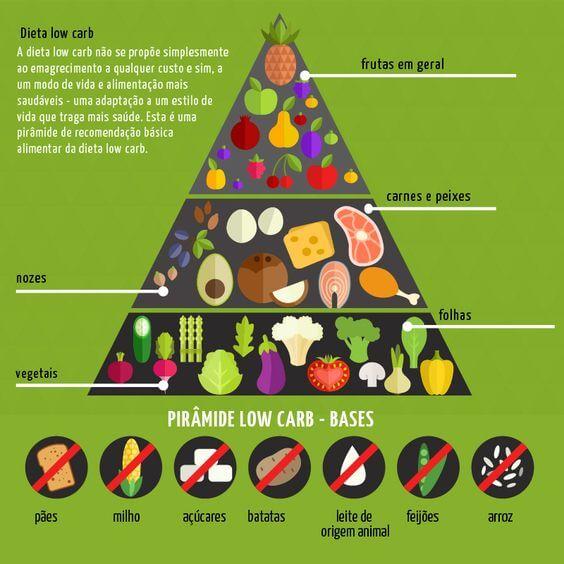 Dieta Low Carb - Alimentos Permitidos