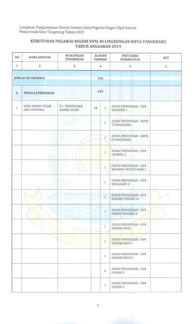 Penerimaan CPNS Di Lingkungan Pemerintah Kota Tangerang Tahun Anggaran 2019