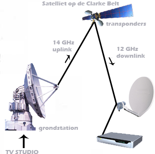main component of satellite tv