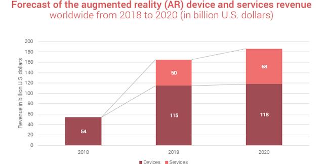 AR Device and Services Revenue Forecast