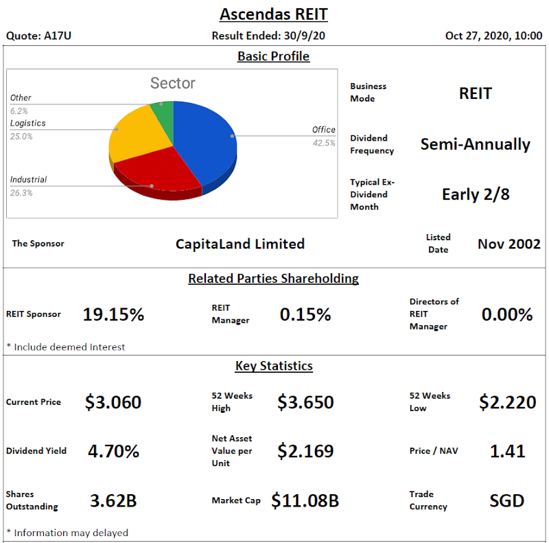 Ascendas REIT Analysis @ 27 October 2020
