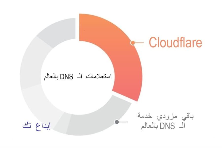 DNS من كلاودفير