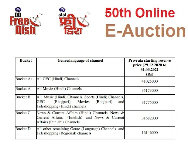 50th e-auction for allotment of vacant MPEG-2 slots