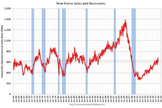 New Home Sales decrease to 625,000 Annual Rate in December
