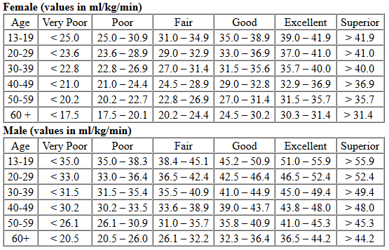 vo2max norms table