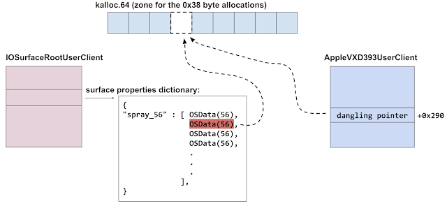 This diagram shows that after the bug is triggered a second time both the AppleVXD393UserClient and OSData have dangling pointers to the same allocation in kalloc.64 (which is the zone from which 0x38 byte kalloc allocations come from).