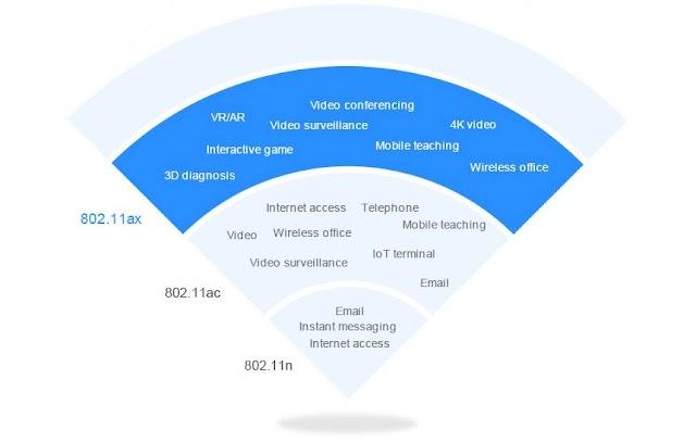 Wi-Fi 6 esta chegando para turbinar sua conexão