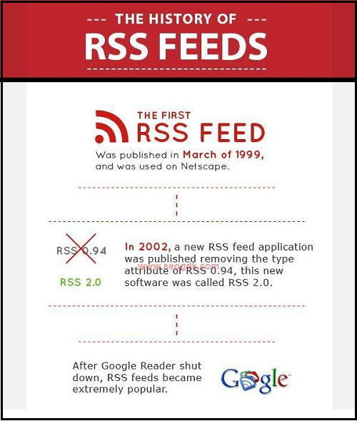 RSS Feed History