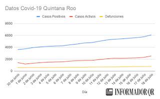 Casos de Coronavirus Covid-19 en Quintana Roo hoy 18 de julio 2020