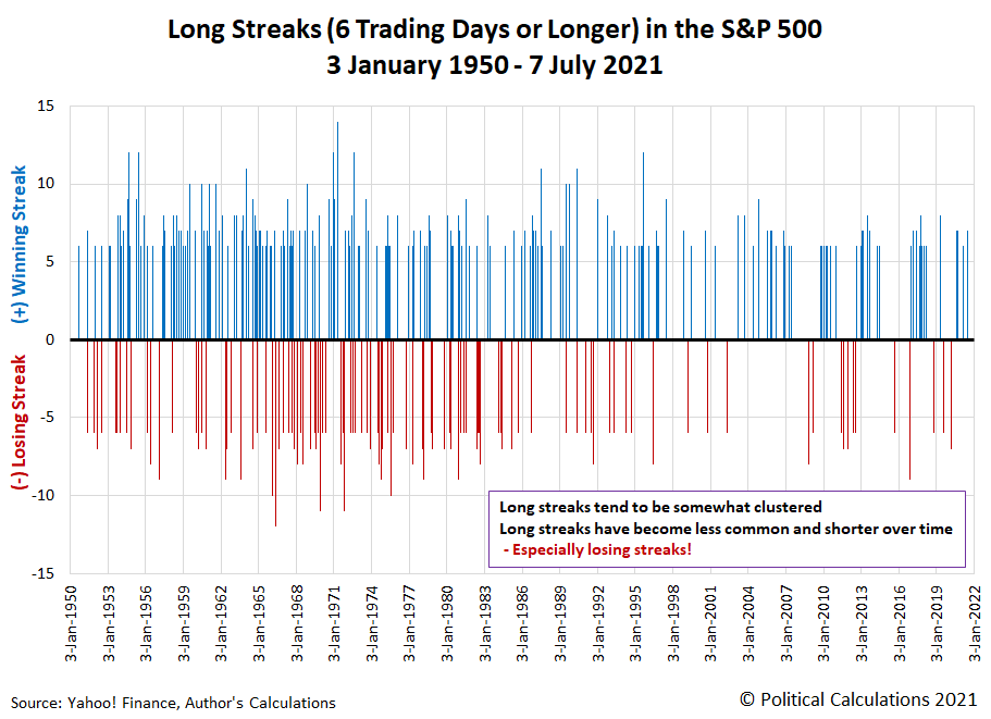 Long Streaks (6 Trading Days or Longer) in the S&P 500, 3 January 1950 - 7 July 2021