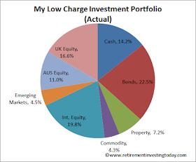 Current RIT Asset Allocations