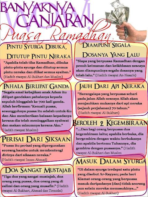 Pahala Berpuasa di Bulan Ramadhan