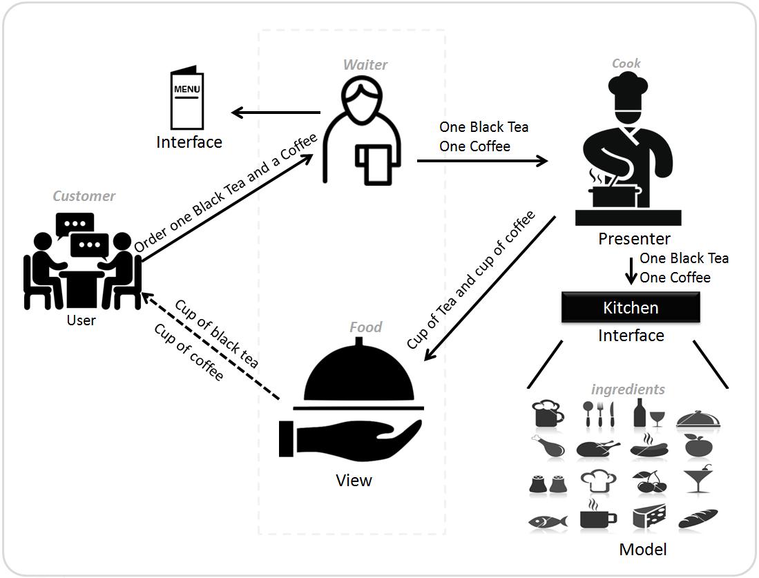 Microsoft Sharepoint Model View Presenter Mvp Pattern