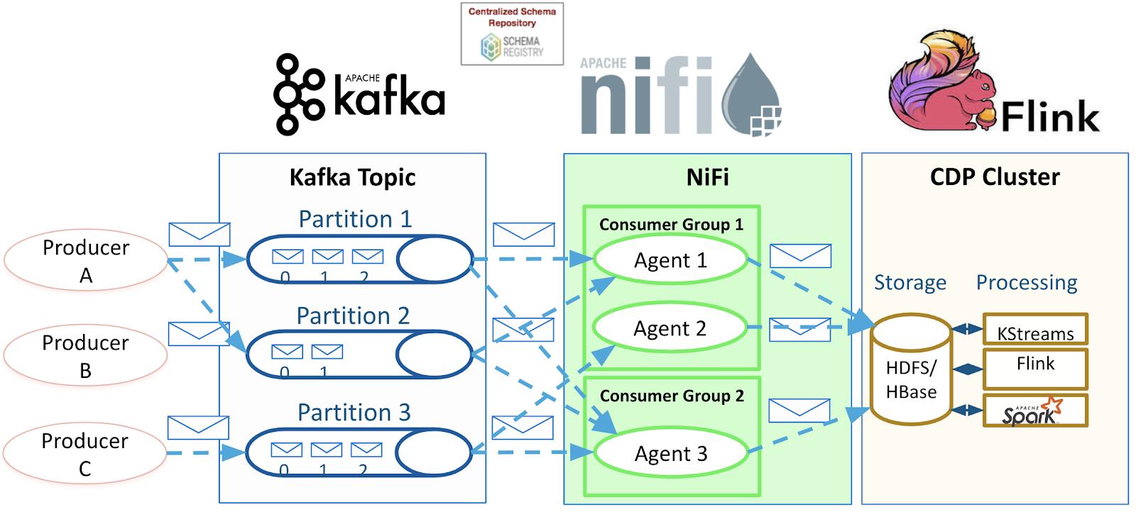 Migrating Apache Flume Flows to Apache NiFi: SYSLOG to KAFKA