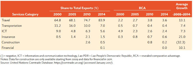 Table 5: Revealed Comparative Advantage of the Lao PDR in Services, 2000–2014