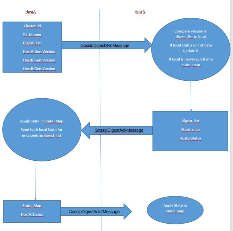 Understanding Indepth of Cassandra Gossip Protocol