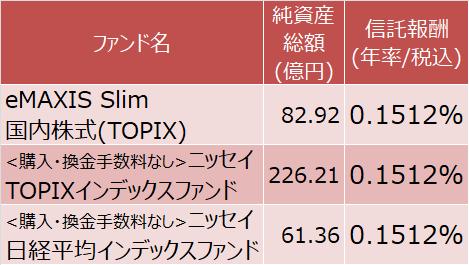 eMAXIS Slim 国内株式(TOPIX)、<購入・換金手数料なし>ニッセイTOPIXインデックスファンド、<購入・換金手数料なし>ニッセイ日経平均インデックスファンド
