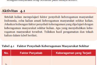 Soal dan Jawaban Aktivitas 4.1 Tabel 4.1 Faktor Penyebab Keberagaman,PKN Kelas 7