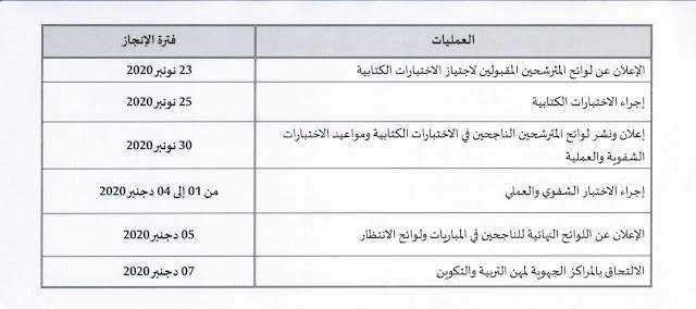 تاريخ الاعلان عن النتائج النهائية لمباريات توظيف أطر الاكاديميات 2020