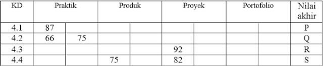 Contoh Soal Kompetensi Teknis P3K 2021 Paket 3